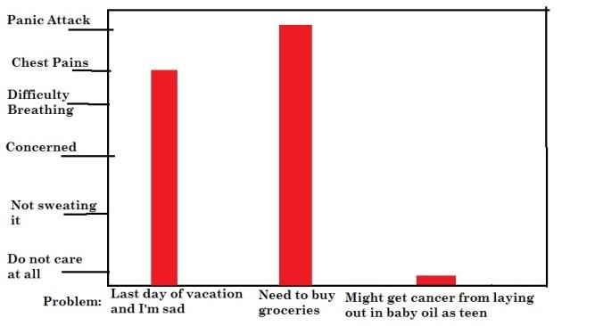 Anxiety Chart